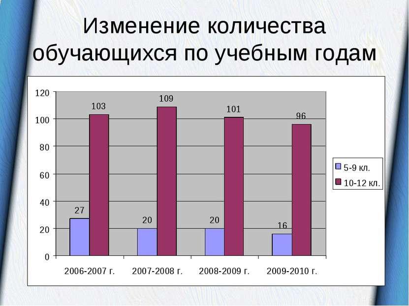 Изменение количества обучающихся по учебным годам