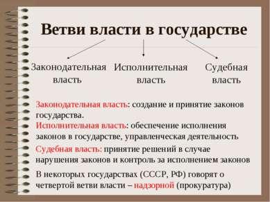Ветви власти в государстве Законодательная власть Исполнительная власть Судеб...