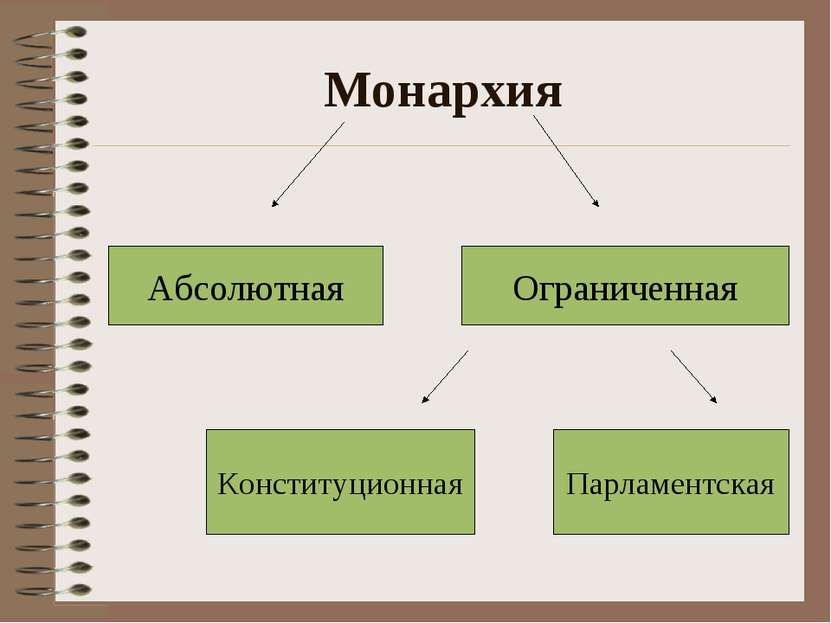 Монархия Парламентская Конституционная Ограниченная Абсолютная