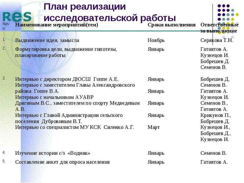 План реализации исследовательской работы №п/п Наименование мероприятий(тем) С...