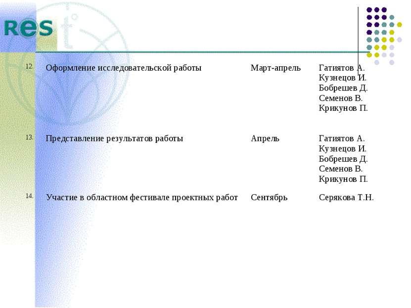 12. Оформление исследовательской работы Март-апрель Гатиятов А. Кузнецов И. Б...