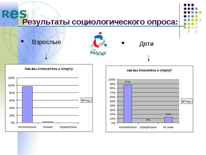 Результаты социологического опроса: Взрослые Дети