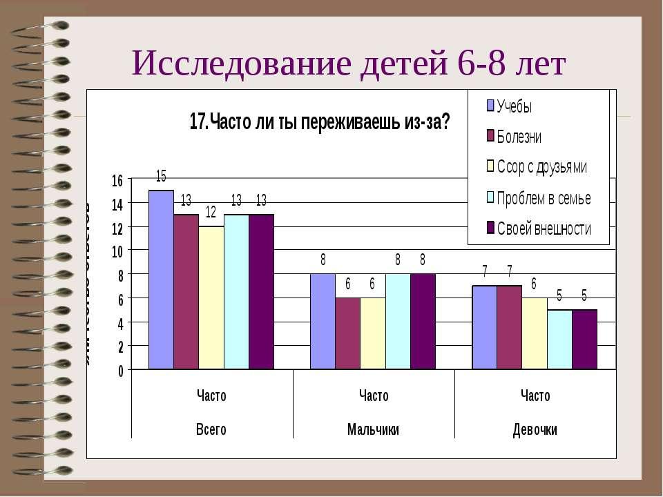 Исследование детей 6-8 лет