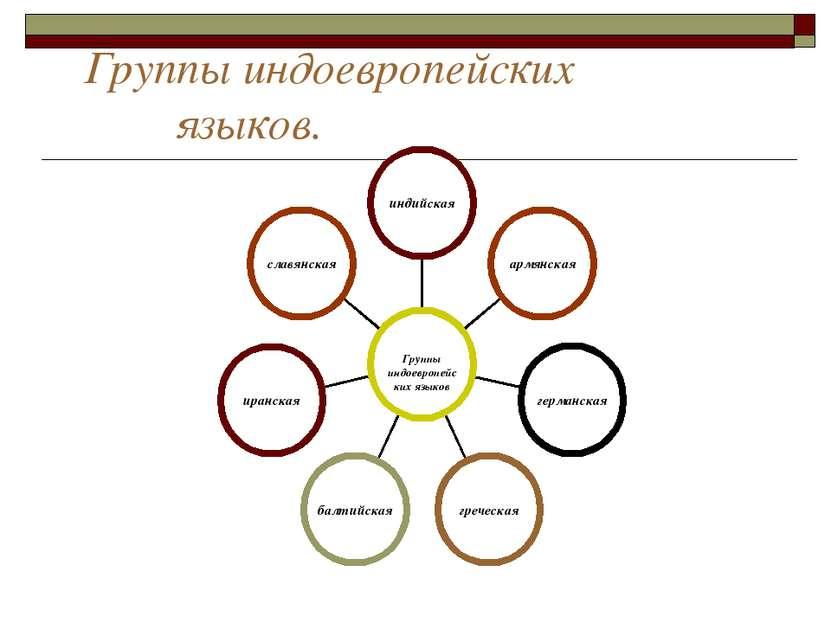 Группы индоевропейских языков.