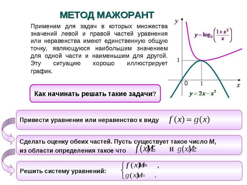 Применим для задач в которых множества значений левой и правой частей уравнен...