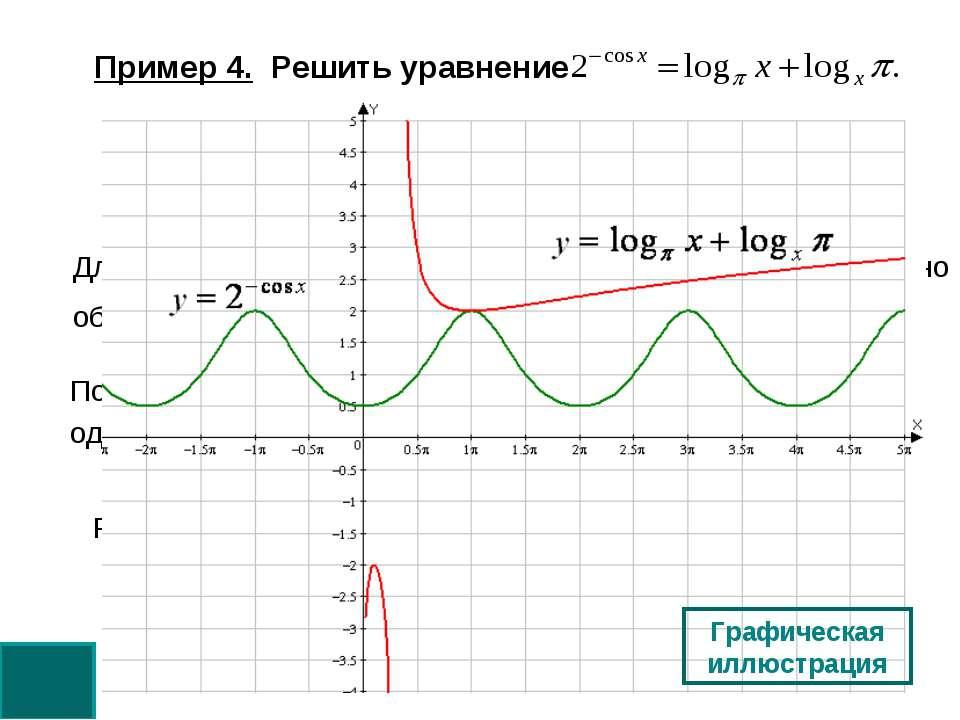 Пример 4. Решить уравнение Для правой части (в силу неравенства для суммы дву...