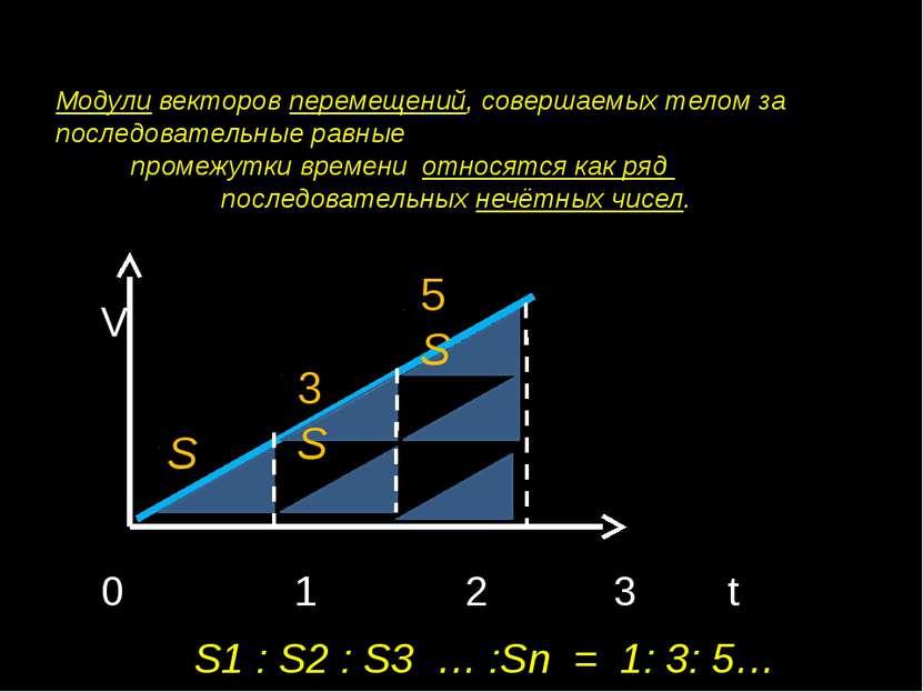 Модули векторов перемещений, совершаемых телом за последовательные равные про...