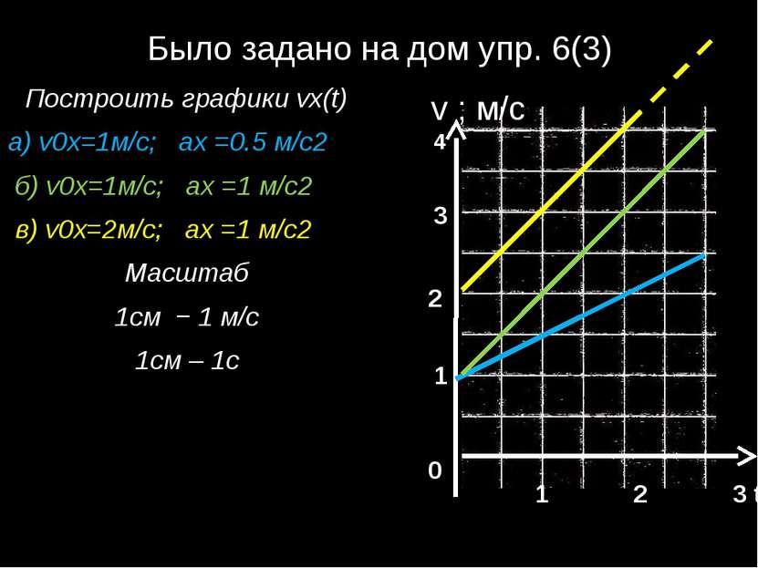Было задано на дом упр. 6(3) Построить графики vx(t) а) v0x=1м/с; ах =0.5 м/с...