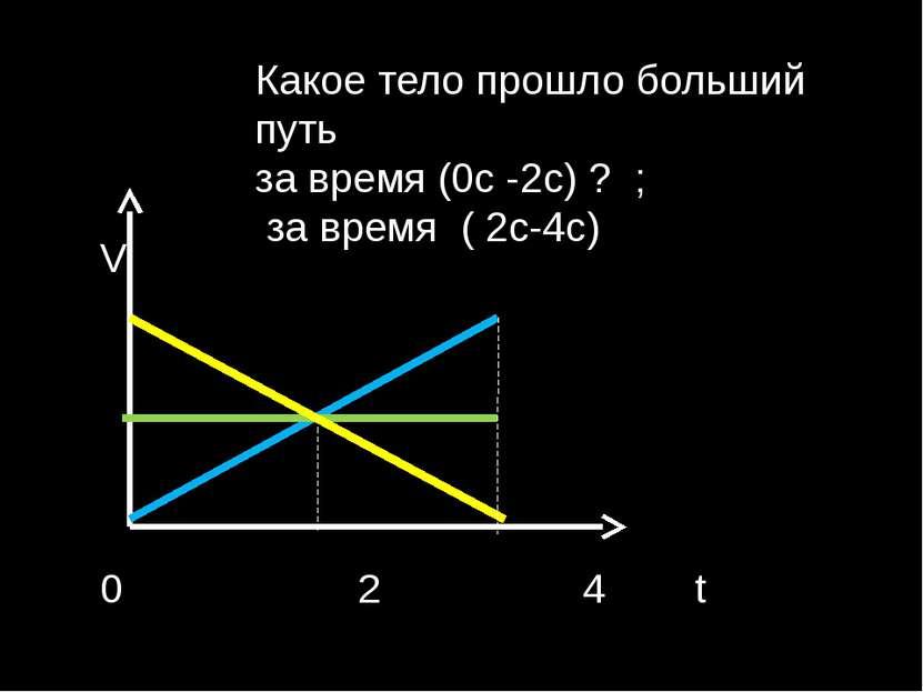 Какое тело прошло больший путь за время (0с -2с) ? ; за время ( 2с-4с) V 0 2 4 t