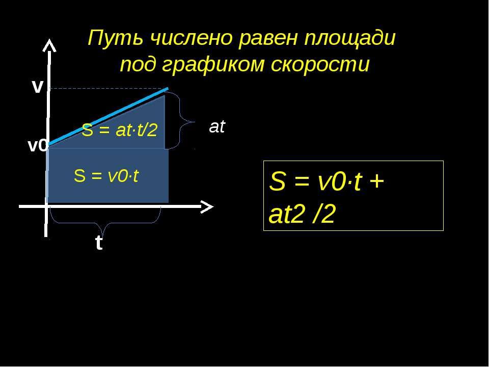 Путь числено равен площади под графиком скорости