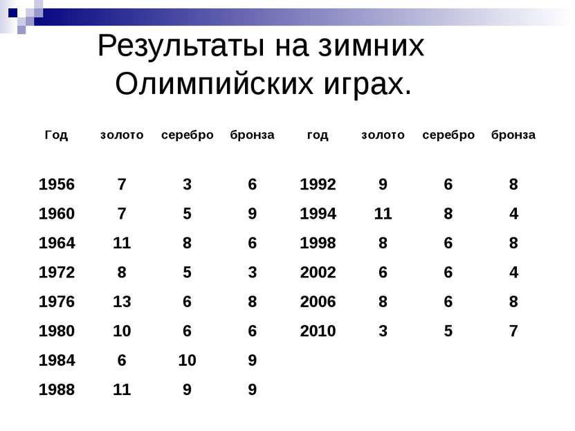 Результаты на зимних Олимпийских играх.