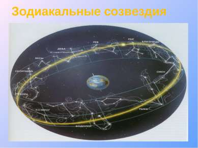 Зодиакальные созвездия