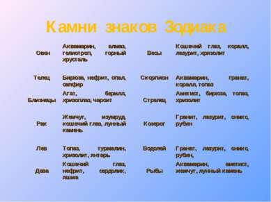 Камни знаков Зодиака Овен Аквамарин, алмаз, гелиотроп, горный хрусталь Весы К...
