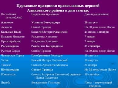 Церковные праздники православных церквей Аликовского района и дни святых Насе...