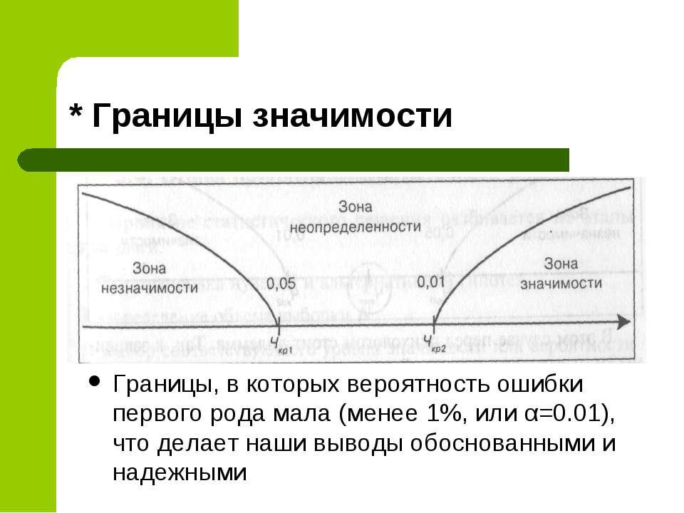 * Границы значимости Границы, в которых вероятность ошибки первого рода мала ...