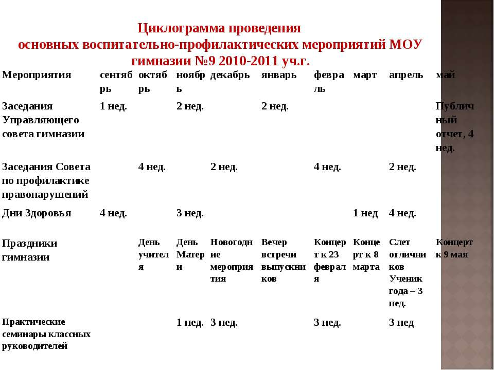 Циклограмма проведения основных воспитательно-профилактических мероприятий МО...