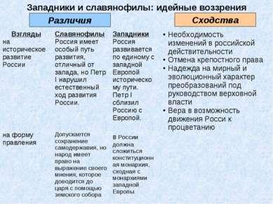 Западники и славянофилы: идейные воззрения Различия Сходства Взгляды на истор...