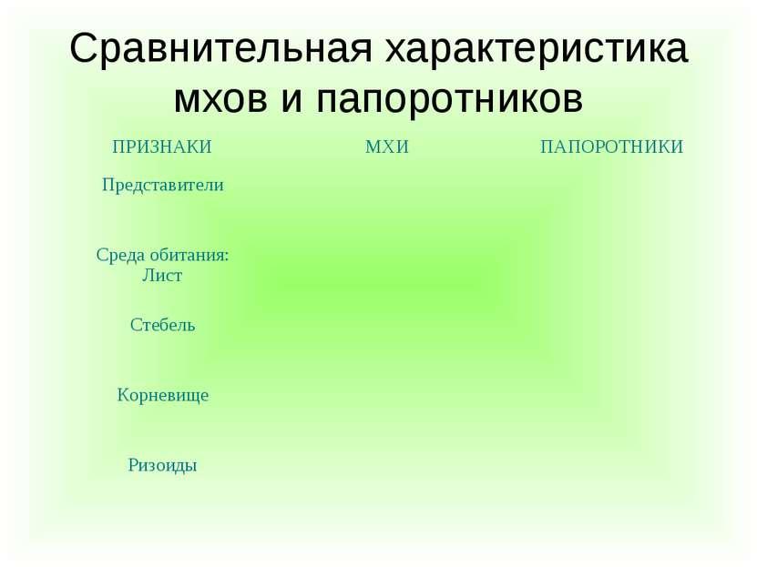 Сравнительная характеристика мхов и папоротников ПРИЗНАКИ МХИ ПАПОРОТНИКИ Пре...