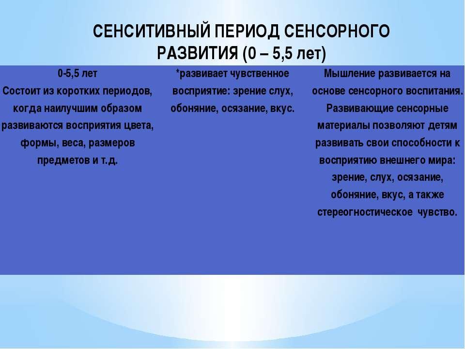 СЕНСИТИВНЫЙ ПЕРИОД СЕНСОРНОГО РАЗВИТИЯ (0 – 5,5 лет) 0-5,5 лет Состоит из кор...