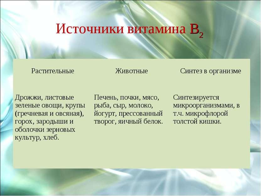 Источники витамина B2 Растительные Животные Синтез в организме Дрожжи, листов...