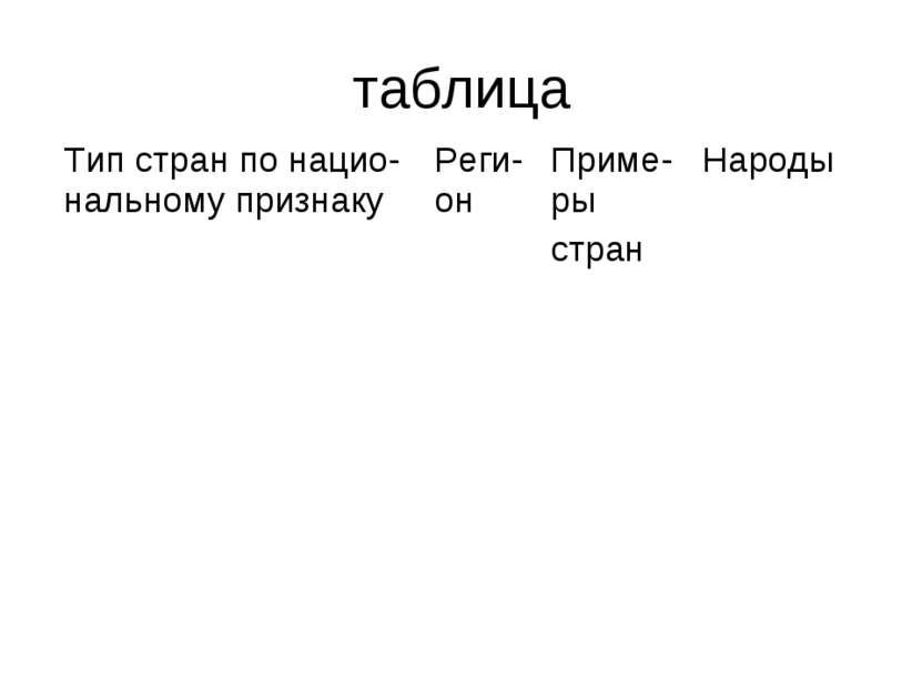таблица Тип стран по нацио-нальному признаку Реги-он Приме-ры стран Народы