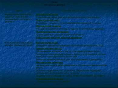 3 этап Этап активных действий Задачи Основные формы работы Формирование отнош...