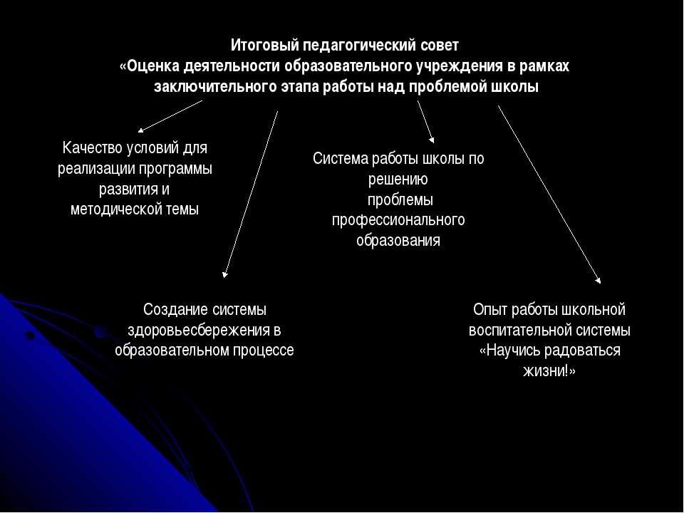 Итоговый педагогический совет «Оценка деятельности образовательного учреждени...