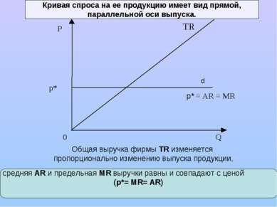 Кривая спроса на ее продукцию имеет вид прямой, параллельной оси выпуска. p* ...