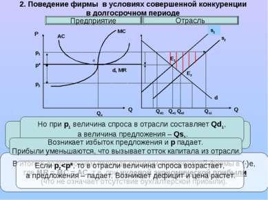 2. Поведение фирмы в условиях совершенной конкуренции в долгосрочном периоде ...