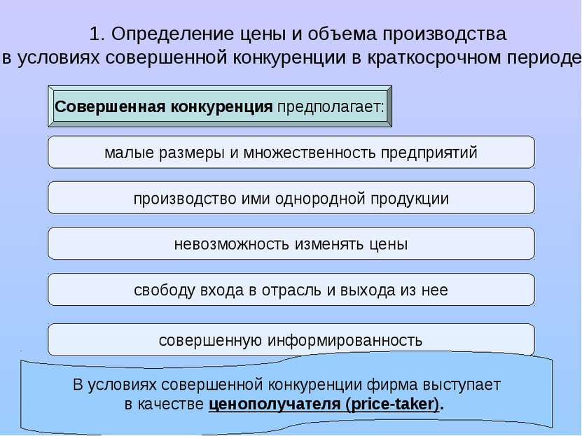 1. Определение цены и объема производства в условиях совершенной конкуренции ...