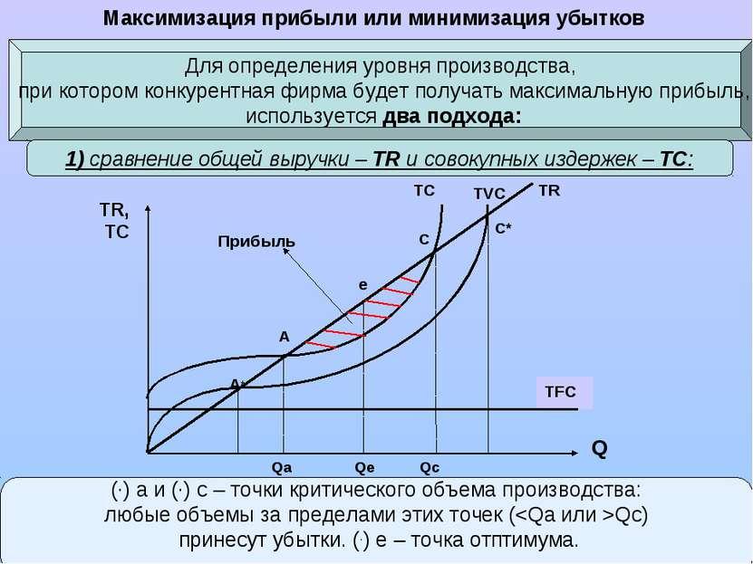 Максимизация прибыли или минимизация убытков Для определения уровня производс...