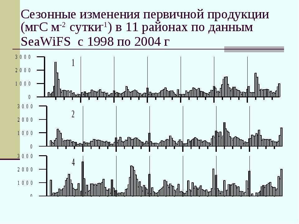 Сезонные изменения первичной продукции (мгС м-2 сутки-1) в 11 районах по данн...