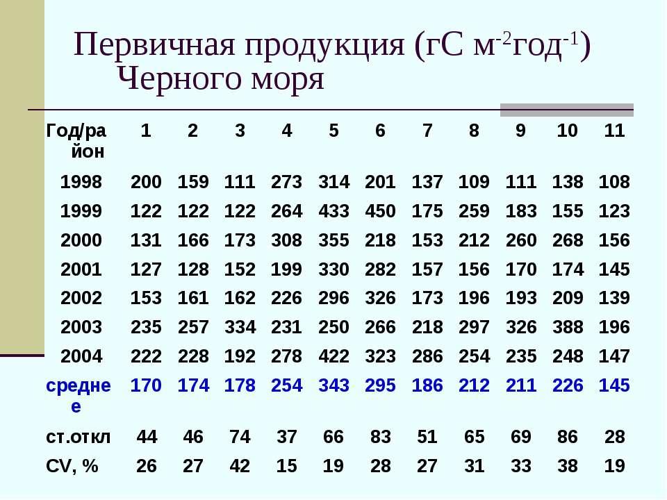 Первичная продукция (гС м-2год-1) Черного моря