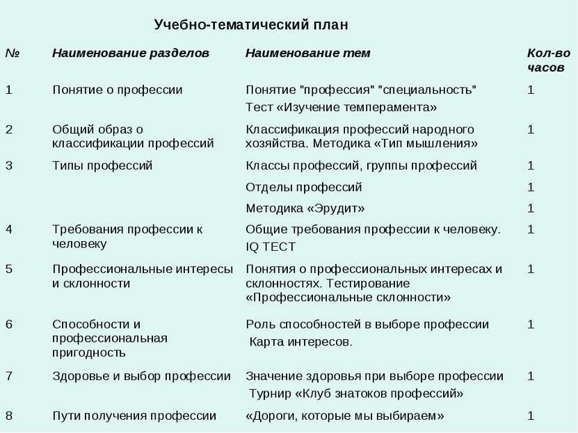 Учебно-тематический план № Наименование разделов Наименование тем Кол-во час...