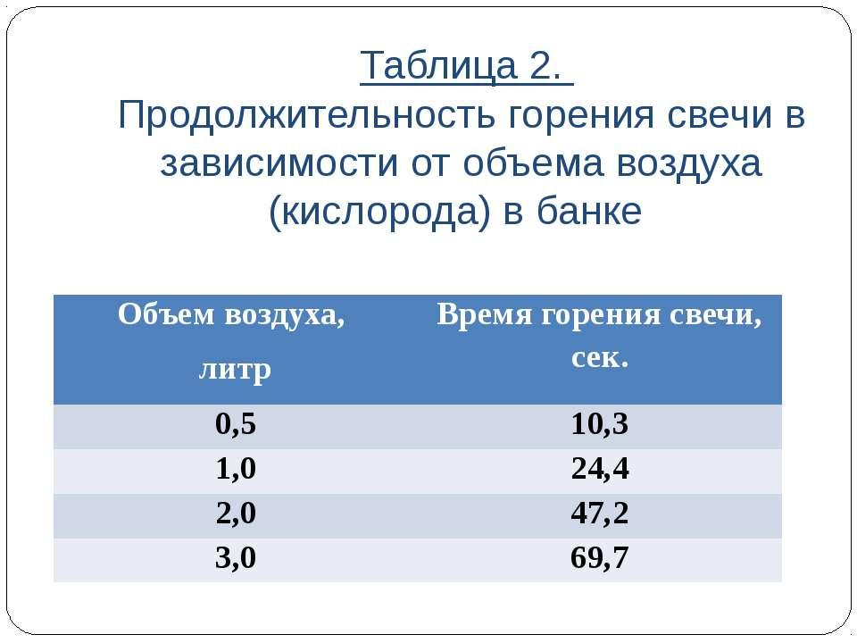 Таблица 2. Продолжительность горения свечи в зависимости от объема воздуха (к...