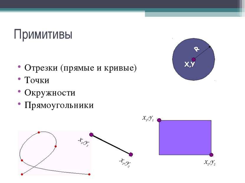 Примитивы Отрезки (прямые и кривые) Точки Окружности Прямоугольники