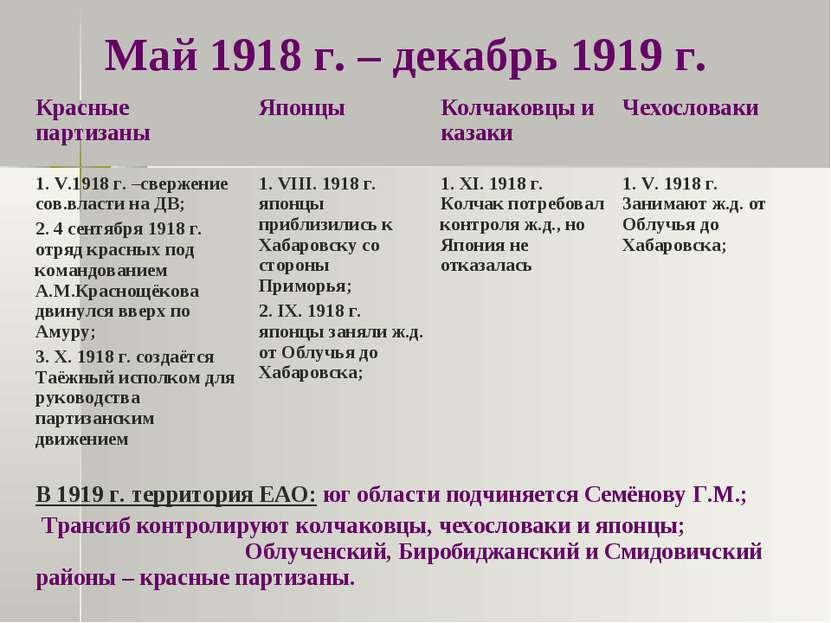 Май 1918 г. – декабрь 1919 г.