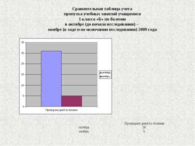 Сравнительная таблица учета пропуска учебных занятий учащимися 1 класса «Б» п...