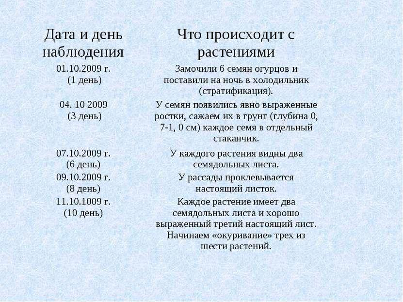 Дата и день наблюдения Что происходит с растениями 01.10.2009 г. (1 день) Зам...
