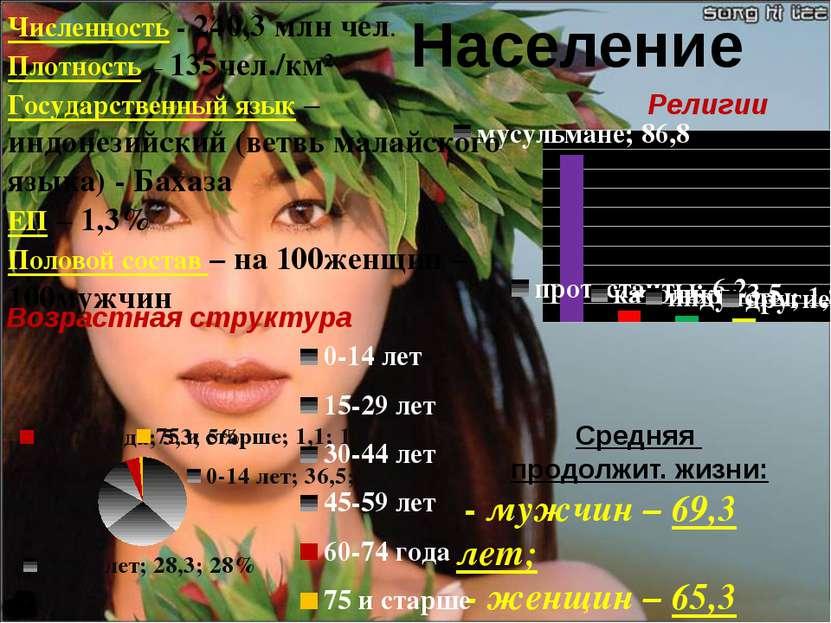 Население Средняя продолжит. жизни: - мужчин – 69,3 лет; - женщин – 65,3 лет;...