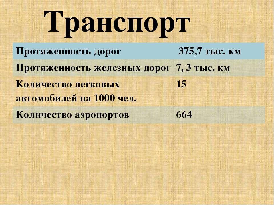Транспорт Протяженность дорог 375,7 тыс. км Протяженность железных дорог 7, 3...