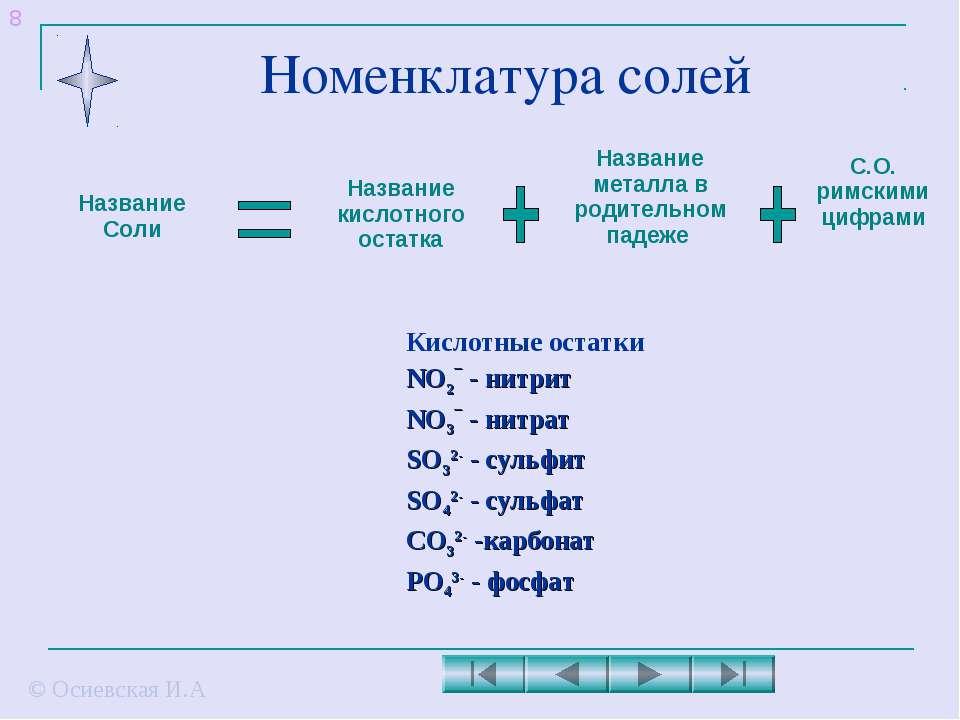 Номенклатура солей © Осиевская И.А Название Соли Название кислотного остатка ...