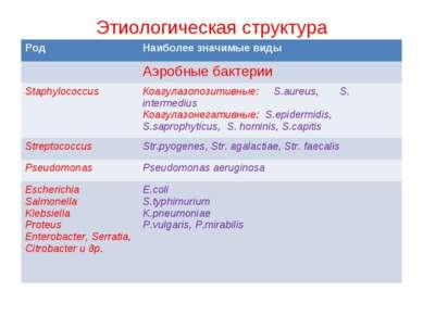 Этиологическая структура Род Наиболее значимые виды Аэробные бактерии Staphyl...