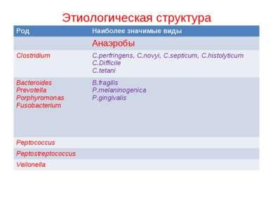 Этиологическая структура Род Наиболее значимые виды Анаэробы Clostridium C.pe...