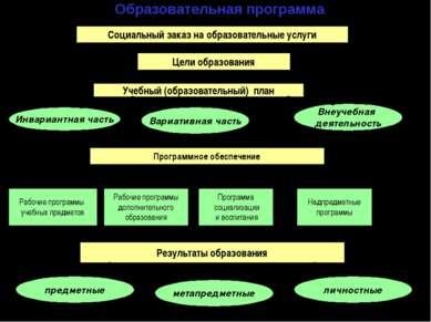 Образовательная программа Социальный заказ на образовательные услуги Цели обр...