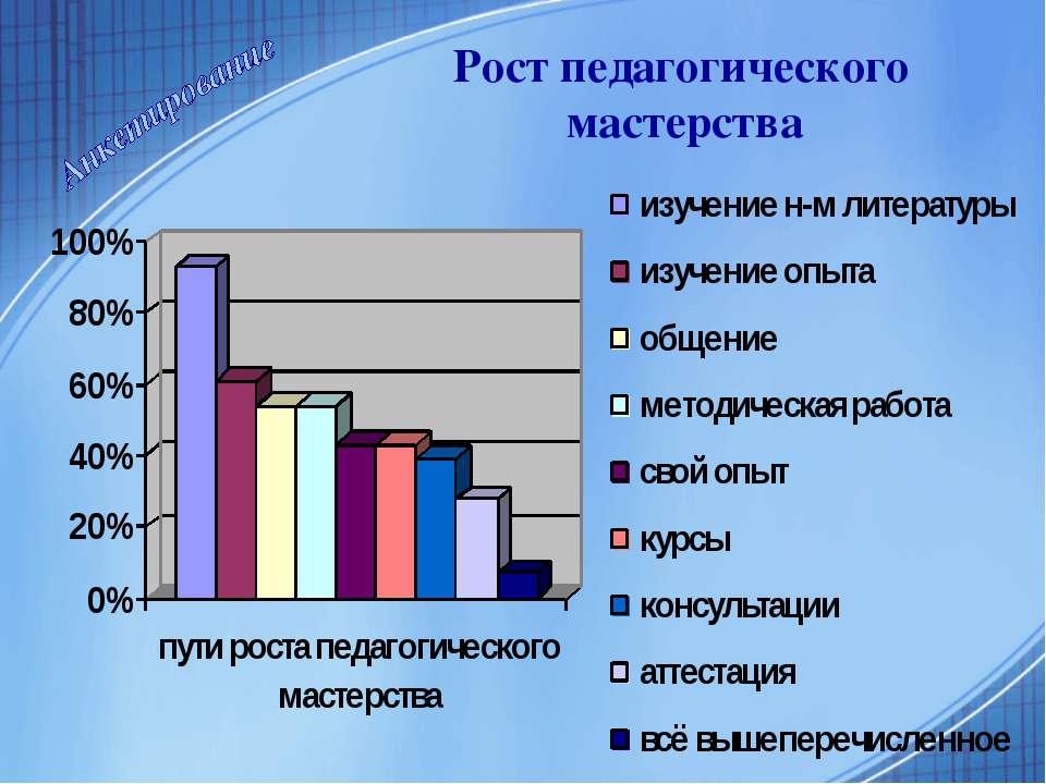 Рост педагогического мастерства