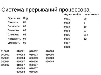 Система прерываний процессора Операция Код Считать 01 Записать 02 Вычесть 03 ...