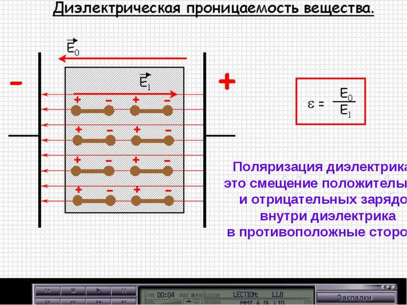 Поляризация диэлектрика – это смещение положительных и отрицательных зарядов ...