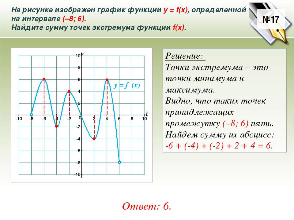 На рисунке изображен график функции у = f(x), определенной на интервале (–8; ...