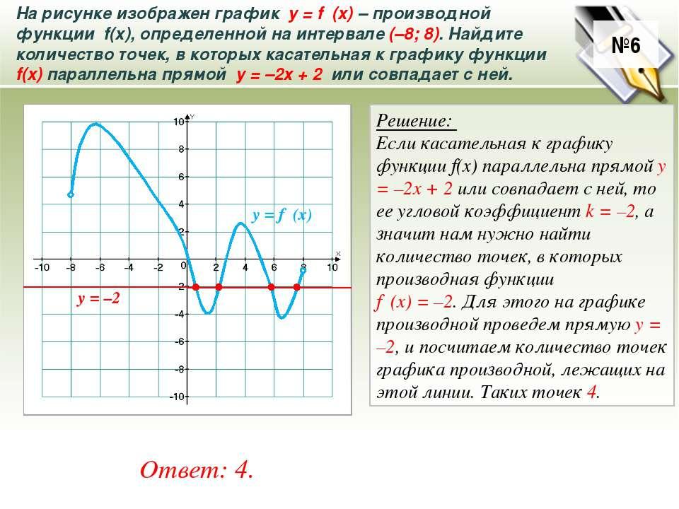 №6 На рисунке изображен график у = f ′(x)– производной функции f(x), определ...